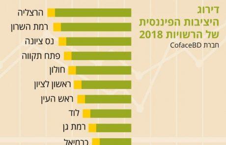 """לפני ר""""ג ורעננה: לוד בין עשר הרשויות היציבות בישראל"""